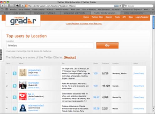 Conoce tu ranking con Twitter Grader!
