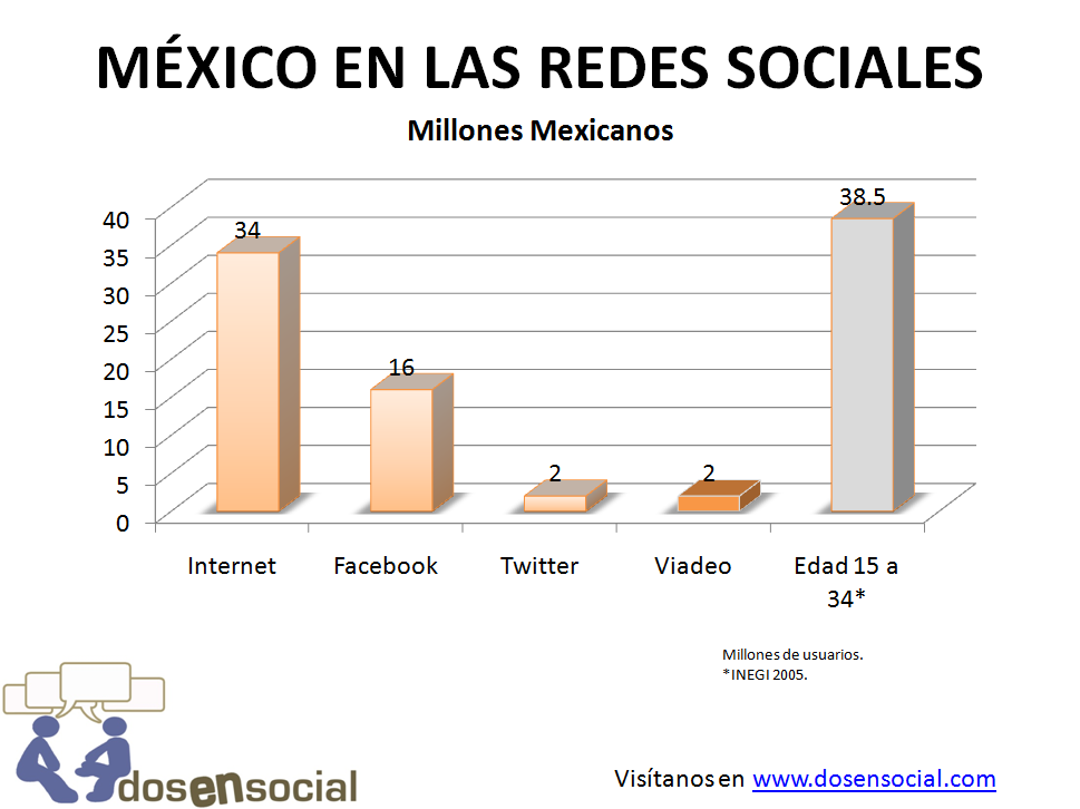 MexicoEnLasRedesSociales.png