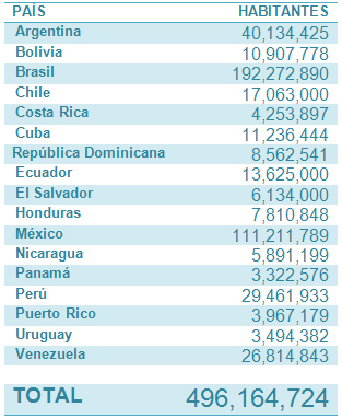 Habitantes-de-Paises-Latinos-2010.jpg