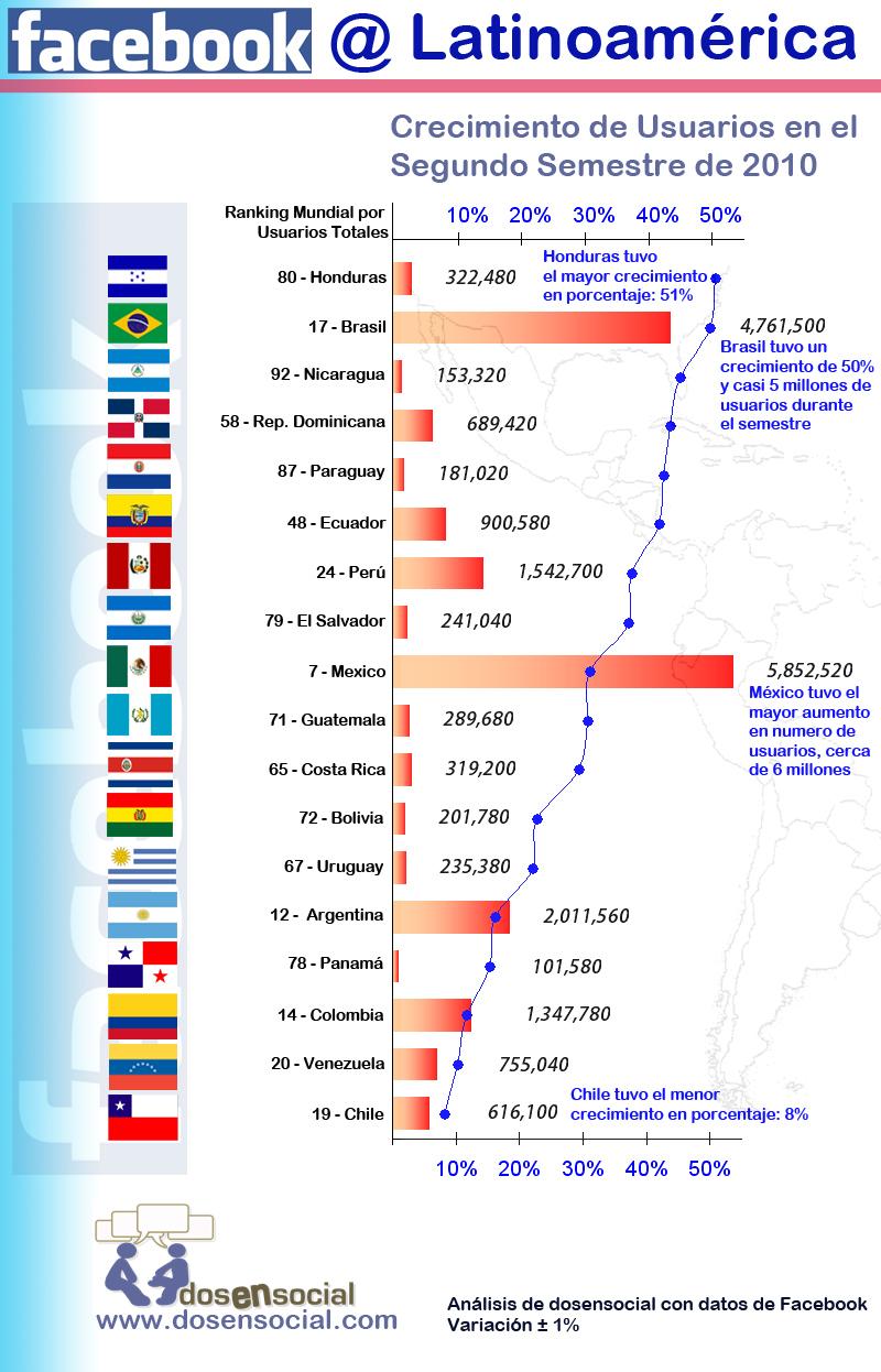 dosensocial.com-Infografia-Facebook-Latinoamerica-20103.jpg