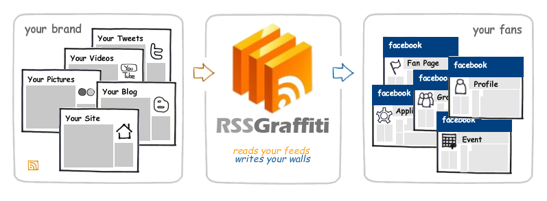 RSS-Graffiti1.jpg