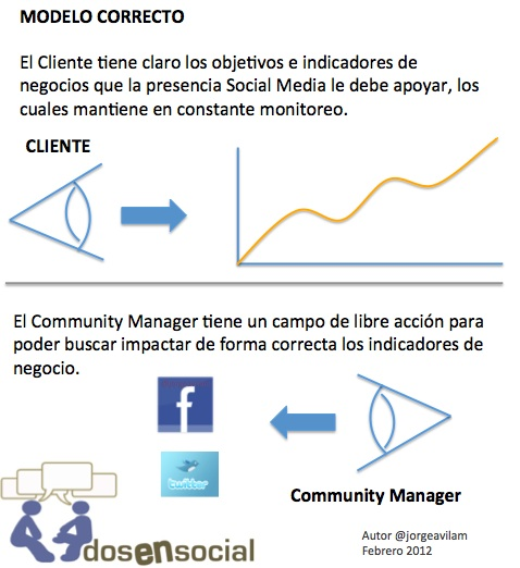 Cliente-vs-Community-Manager-MODELO-CORRECTO-2.jpg