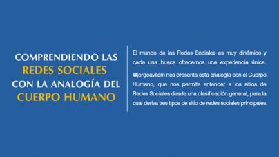 Comprendiendo las Redes Sociales con la Analogía del Cuerpo Humano