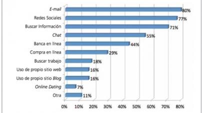 Lo que Social Media representa para la Experiencia del Usuario y los Call Centers