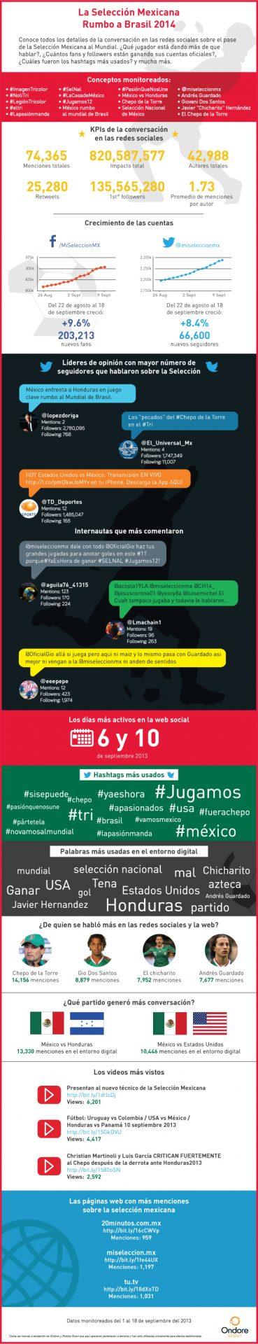 infografia-seleccion-mexicana-9