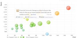 Los Mejores Mensajes Social Media: Buenos días, Buen Provecho, Buenas noches. Aprende a capitalizarlos.