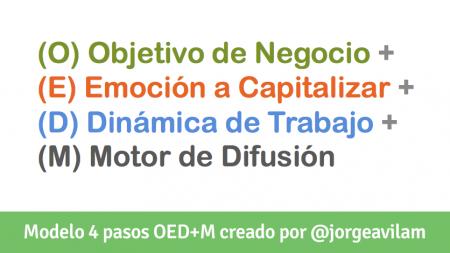 Modelo de 4 Pasos OED+M de @jorgeavilam para el Diseño de Estrategias de Negocio con Social Media