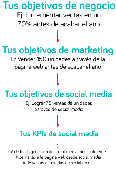 Analytics-Post-Tres-Social