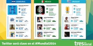 Twitter será clave como fuente de Información e Interacción Digital durante la Copa del #Mundial2014