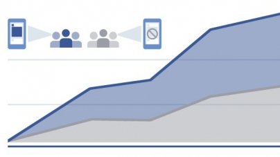 Facebook anuncia actualizaciones en herramientas de medición publicitaria