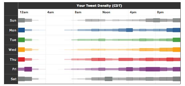 Cómo puedo ver mis estadísticas de uso de Twitter? – Conoce TweetStats