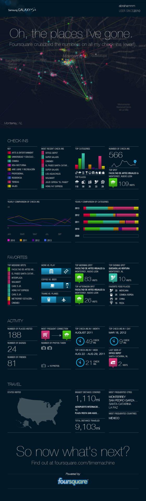 Crea una Infografía con tu información de Foursquare