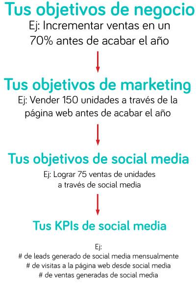 Analytics-Post-Tres-Social
